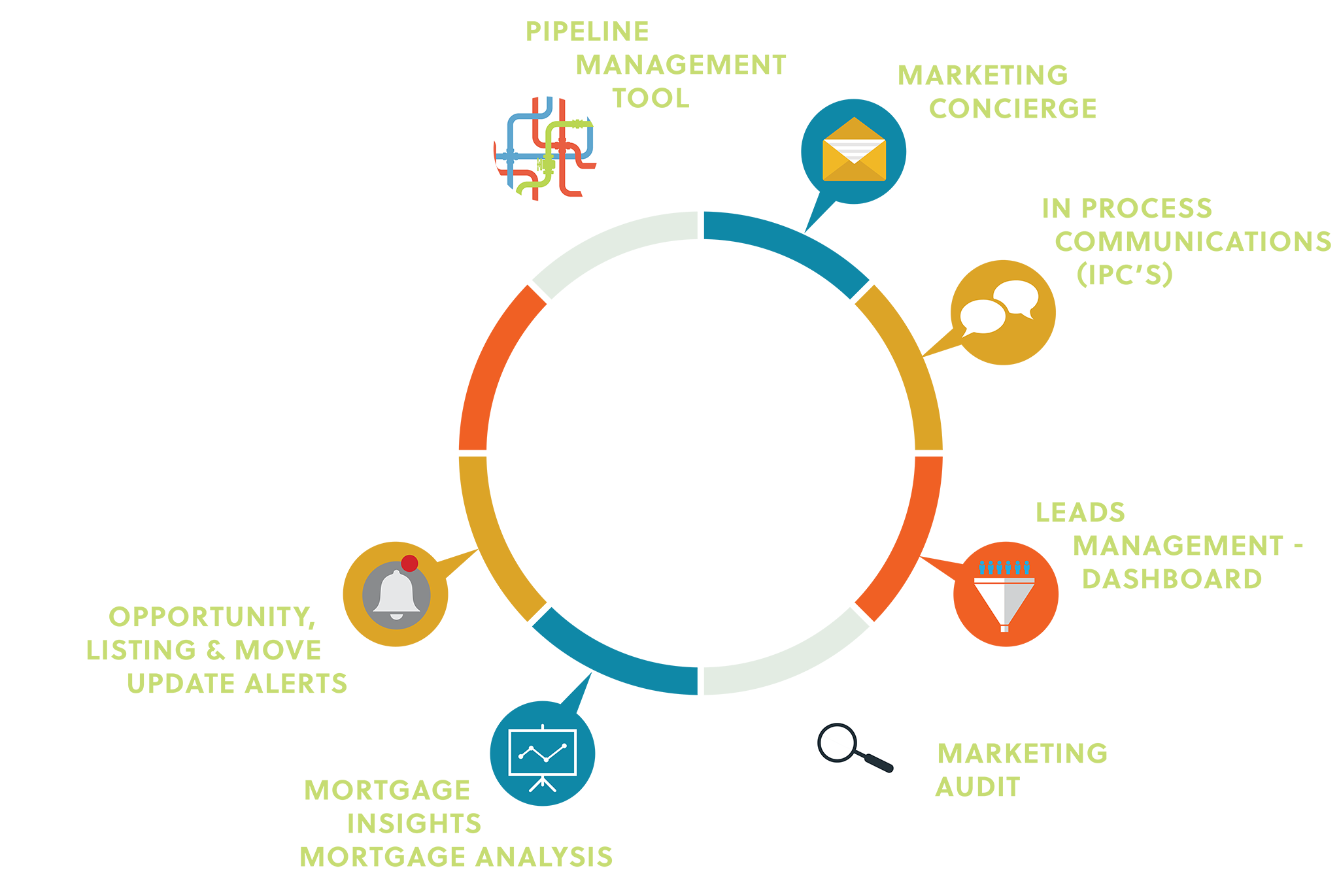 Full Suite CRM Solution